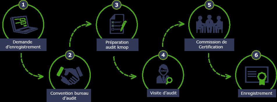 etapes audit kmop